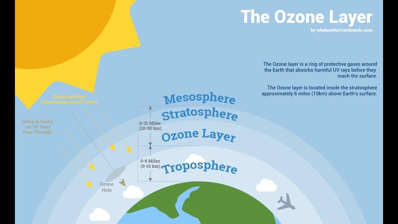 Poloha ozónovej vrstvy v atmosfére.